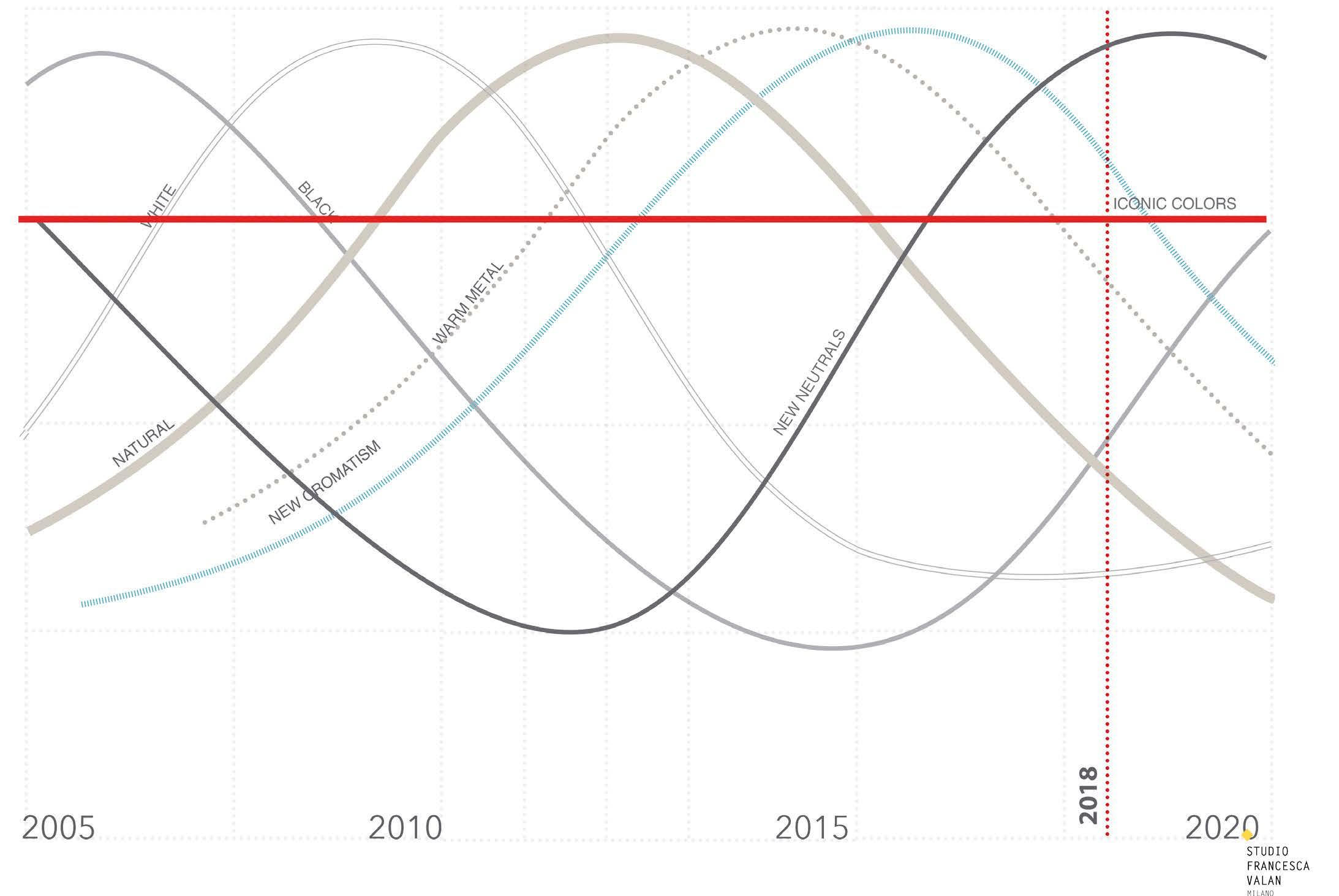 Sostenibilità cromatica: la durata visiva degli oggetti