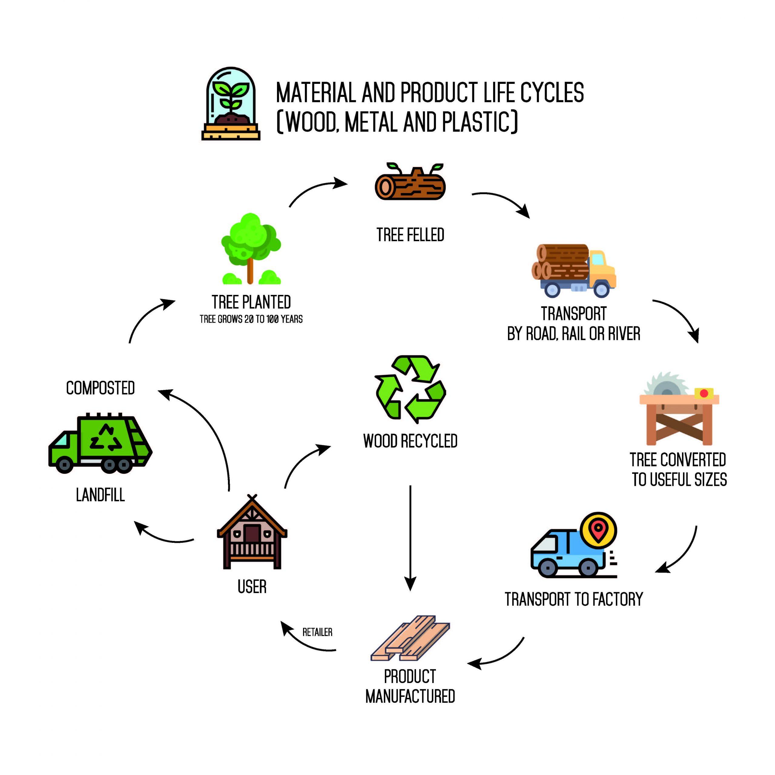 Quali sono i vantaggi dell'uso di un prodotto verniciante con materie prime da fonti rinnovabili?